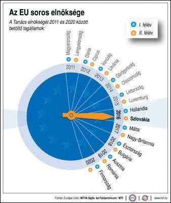 Az EU soros elnöksége 2011-2020