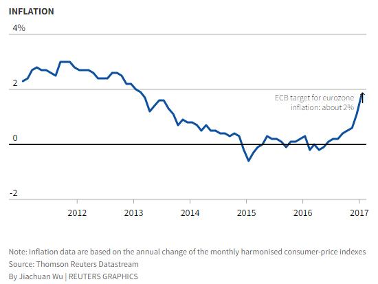 Az infláció alakulása 2011-2017 között. Fotó: Reuters