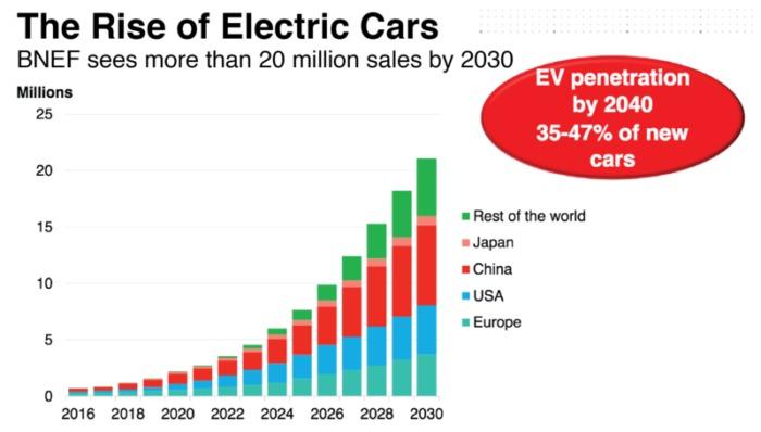 A BNEF előrejelzése, illusztráció: Bloomberg New Energy Finance