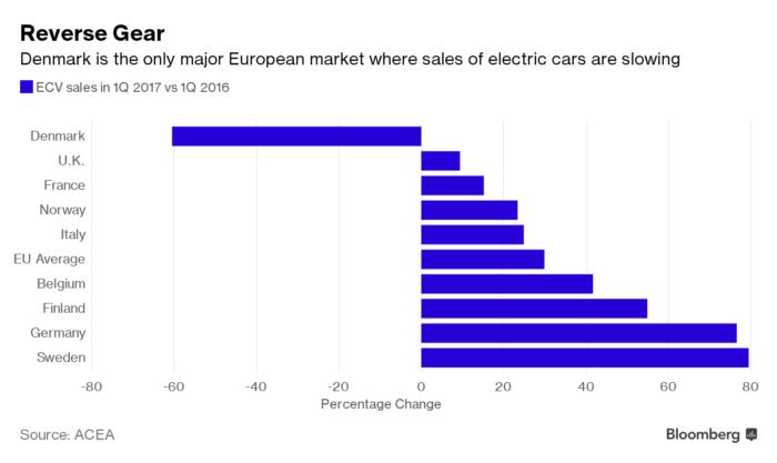 elektromos autó eladások