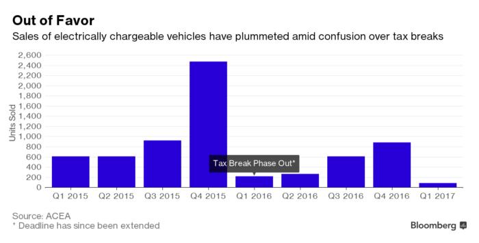 elektromos autó eladások dánia adó