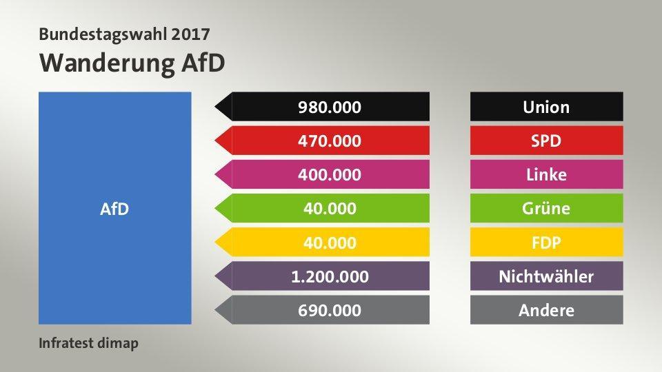 A választók vándorlása - az AfD különösen a CDU és a korábban nem választók körében tudott mobilizálni. Kép forrása: Tagesschau.de