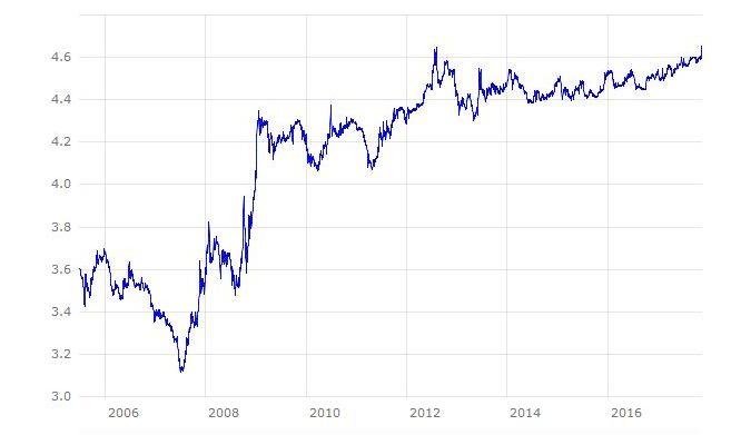 EUR_RON_chart_mod