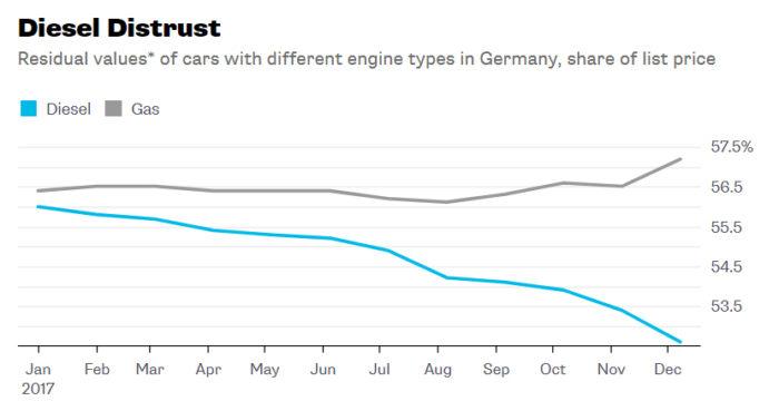 Az emberek bizalmatlansága a dízelautókban: az eltérő motortípusú gépjárművek maradványértékei Németországban Forrás: DAT / Bloomberg