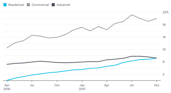 Kép forrása: Bloomberg New Energy Finance / Japán Gazdasági, Kereskedelmi és Ipari Minisztérium