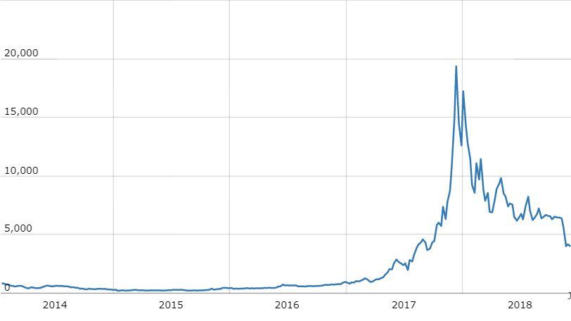mindent, amit tudnia kell a bitcoinokról