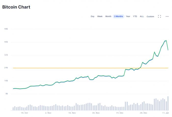 ma bitcoin piaci értéke)